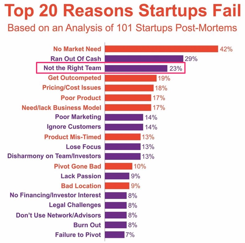9 Make-or-Break Startup Roles (and Why They Are Important) | MassChallenge