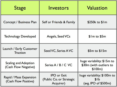 How To Value A Startup Company With No Revenue Masschallenge